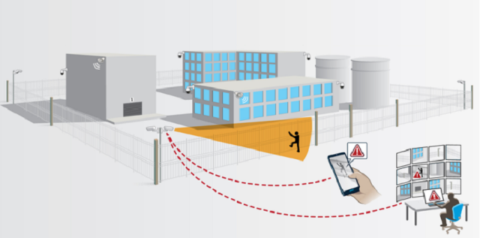 ¿Una protección perimetral de éxito? Cámaras de red + vídeo analítica